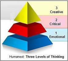 three levels of thought critical thinking Paul-elder critical thinking framework (paul and elder, 2001) the paul-elder framework has three components: the elements of thought (reasoning) the.